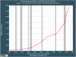 and-heres-federal-government-debt-15-trillion-and-counting