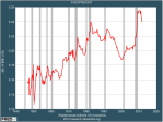 well-federal-spending-has-increased-radically-as-a-percent-of-the-economy-and