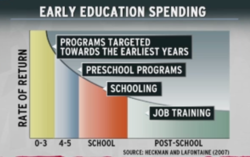 1 Early Education Spending