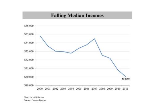 1 Falling Median Incomes