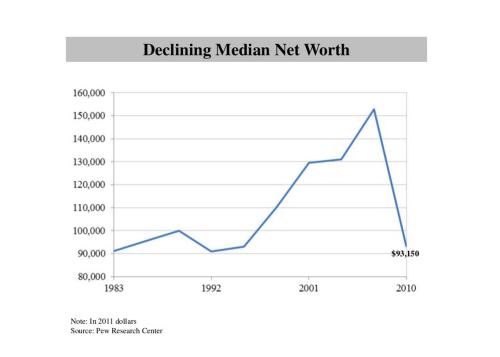 2 Declining Median Worth
