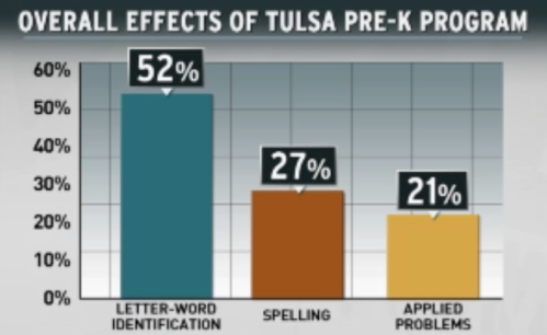 2 Overall Effects of Tulsa Pre-K Program