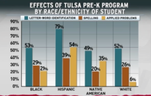 3 Effects of Tulsa Pre-K Program by Race:Ethnicity of Student