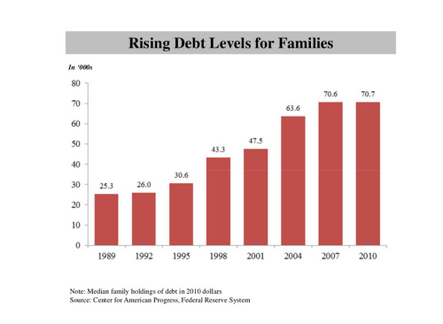 3 Riding Debt Levels for Families