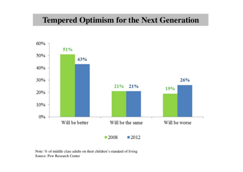 4 Tempered Optimism for the Next Generation