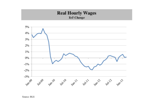 1. Real Hourl Wages