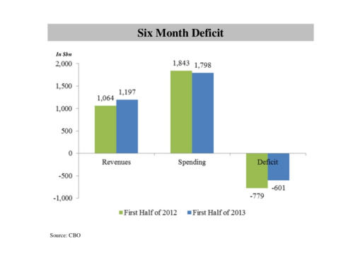 2. Six Month Deficit