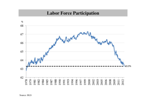 3. Labor Force Participation