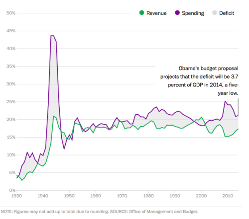 60 years of budget deficits